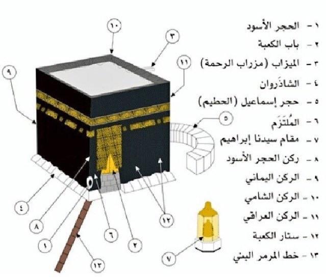 صور معلومات عن الكعبة , الكعبه اول قبله للمسلمين