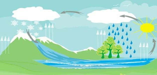 صورة دورة حياة الماء , مراحل المياه الطبيعيه
