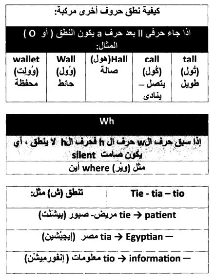 صورة قواعد نطق الحروف الانجليزية , كيفيه نطق الحروف الانجليزيه