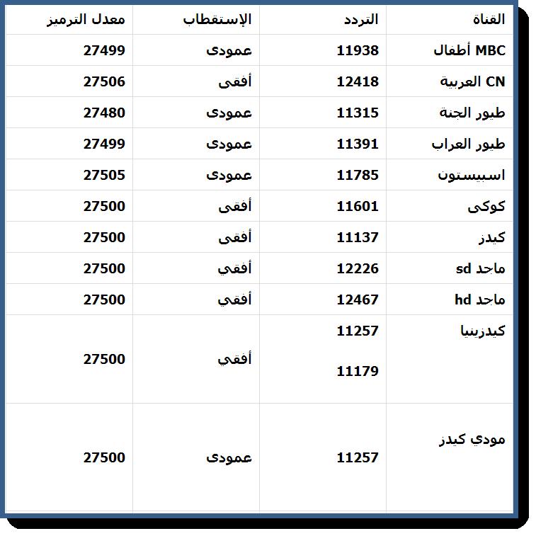 صورة تردد قنوات الاطفال على عربسات , اجمل قنوات انمي علي العرب سات