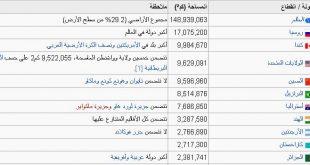 صورة ترتيب الدول حسب عدد السكان , تعرف على ترتيب دولتك حسب كثافة السكان