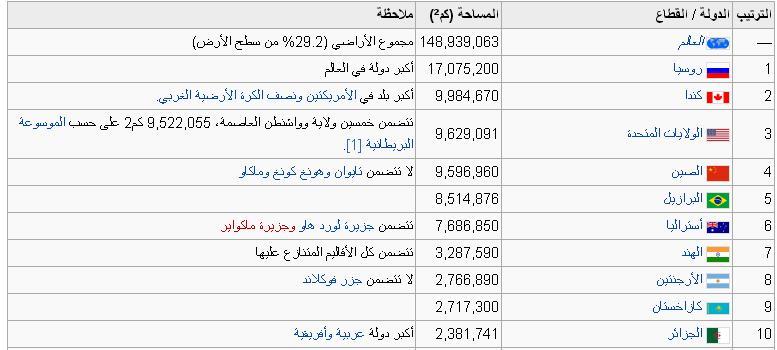 صور ترتيب الدول حسب عدد السكان , تعرف على ترتيب دولتك حسب كثافة السكان