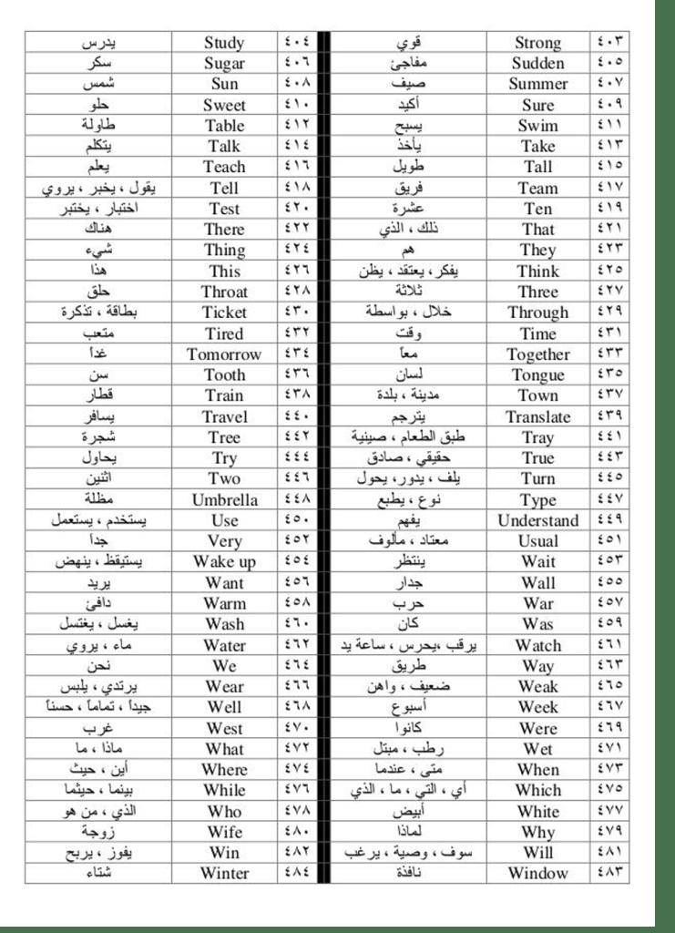 صورة اكثر الكلمات الانجليزية استخداما في المحادثات , اشهر مصطلحات انجليزية استخدام فى المحادثة يوميا 2124 3