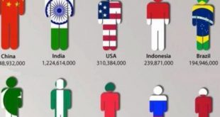 صورة اكبر دول سكانا،عوامل جذب السكان لاي دوله